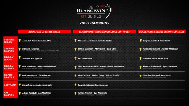 Blancpain Endurance Series 2018 : Dénouement provisoire à Barcelone