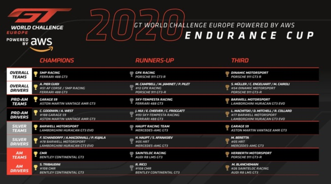 GT WC Europe Endurance : Final Paul Ricard