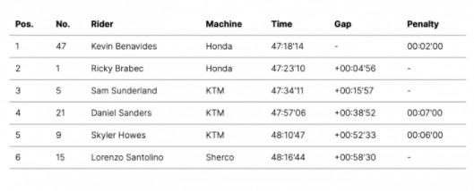Dakar Motos 2021 : Victoire finale de Benavides et doublé Honda