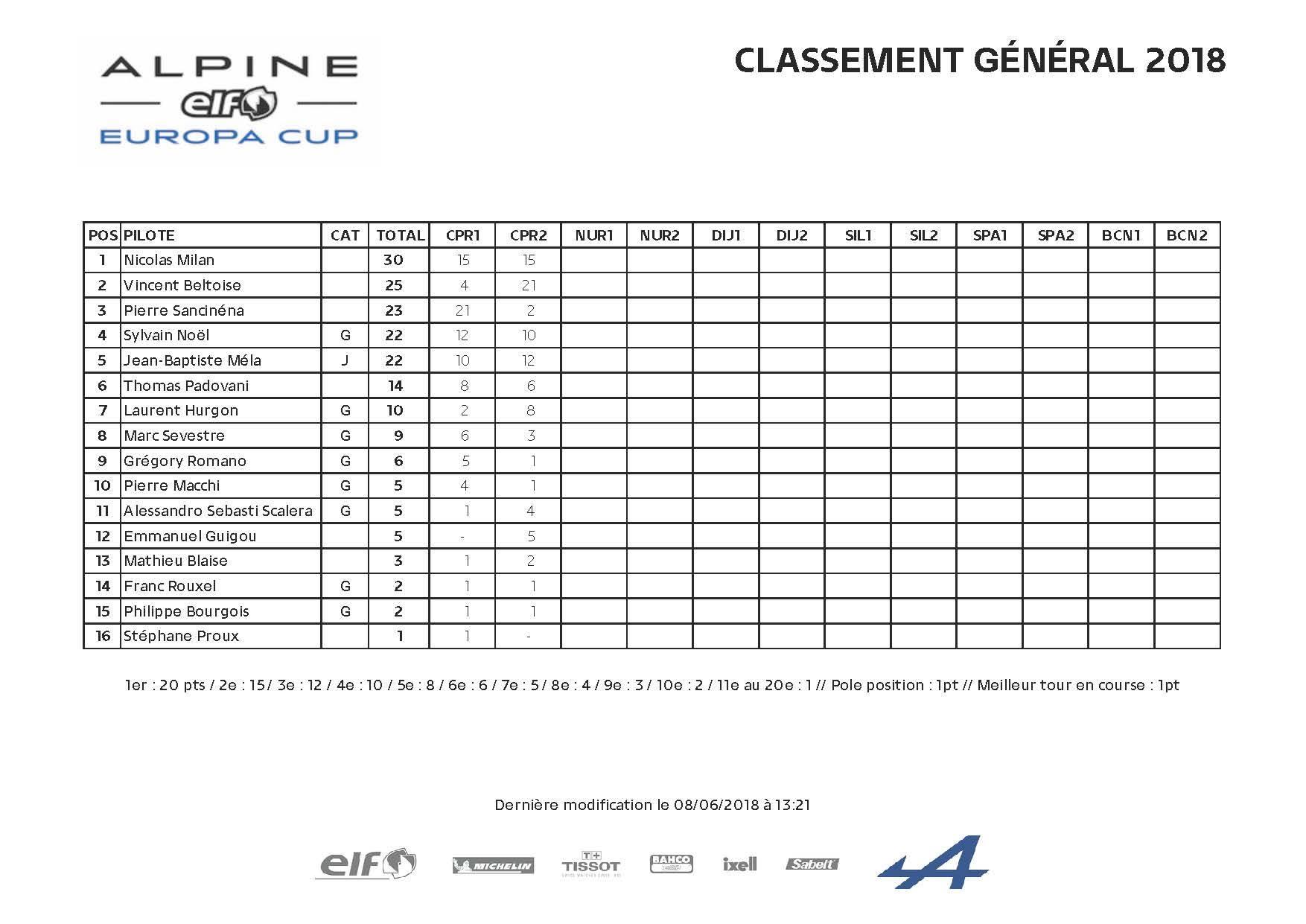 Alpine Europa Cup : Paul Ricard