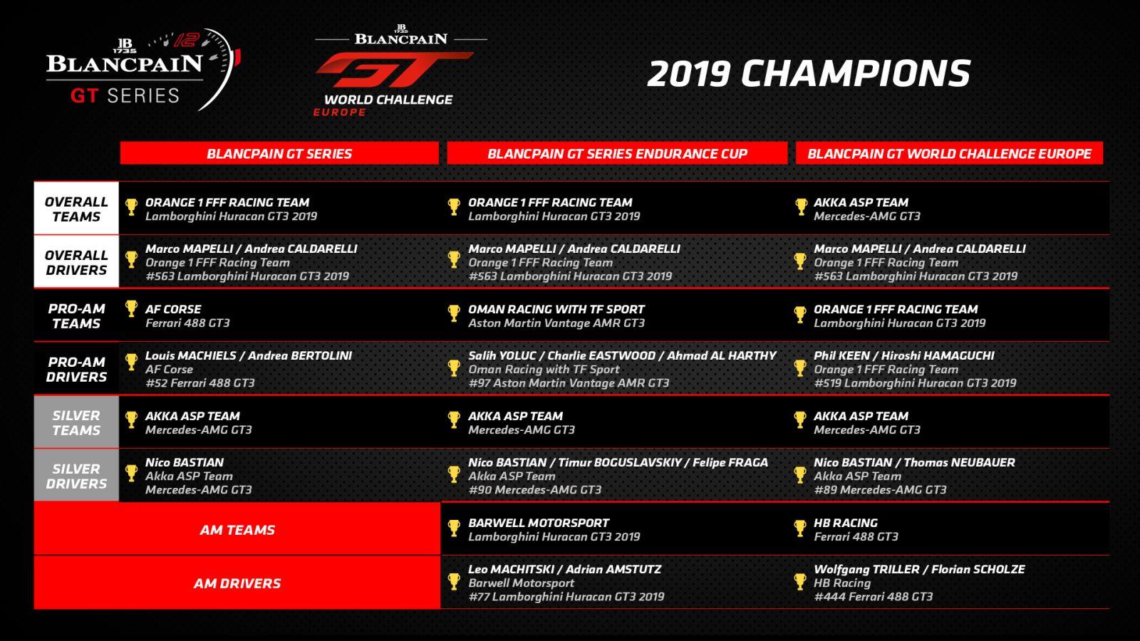 Les titres de champions du Blancpain GT Challenge Europe