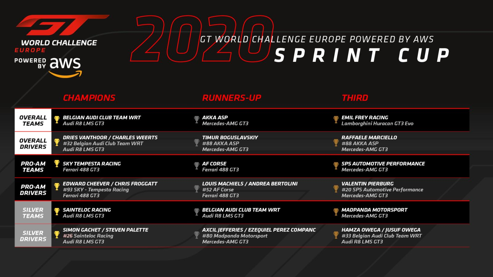 GT WC Europe Sprint : Grand final à Barcelone