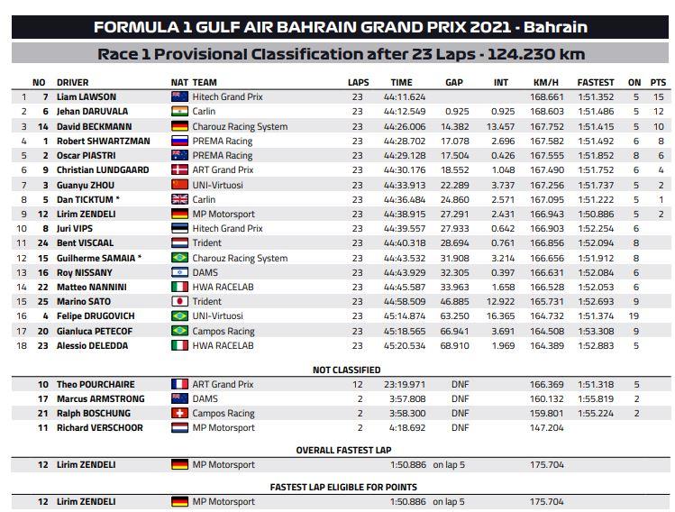 FIA F2 : Bahrein, course 1, victoire de Lawson